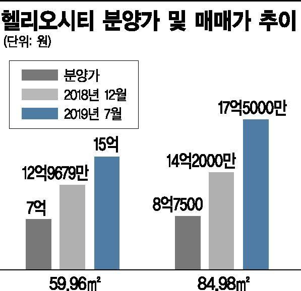 송파 헬리오 59㎡ 7억→15억…'숨막힌 프리미엄'