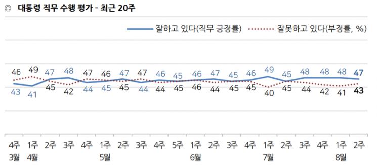 문 대통령 국정 지지율 47%…한국당은 2월 이후 최저치로 추락 [갤럽]