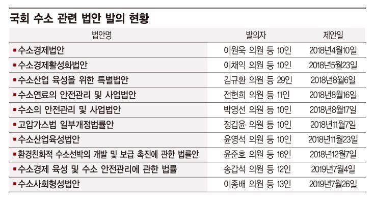 '수소경제 컨트롤타워' 수소융합얼라이언스추진단 '급' 높인다