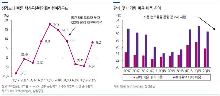 """""""우버, 핵심공헌이익 반등으로 하반기 수익성 개선 본격화될 것"""""""