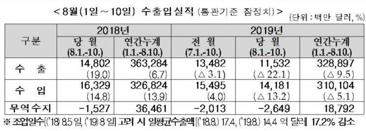 """韓 경제 불확실성 키운 日…""""아직은 영향 제한적"""""""