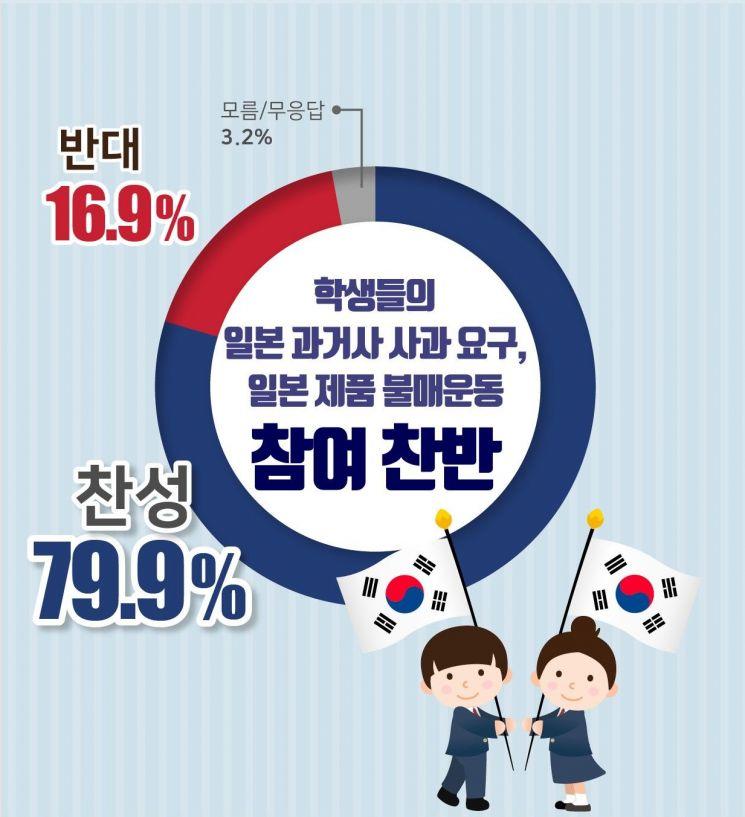 """경기도민 79.9% """"학생들 반일 불매운동 찬성"""""""