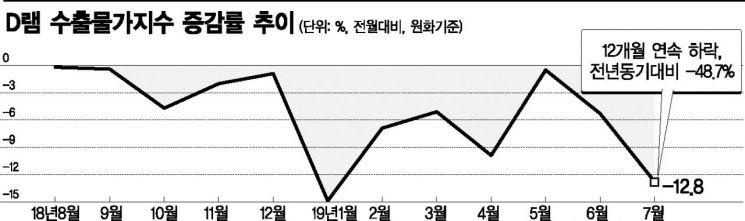 """日, 반도체 가격 하락 못 막았다…""""D램 1년새 반토막""""(종합)"""