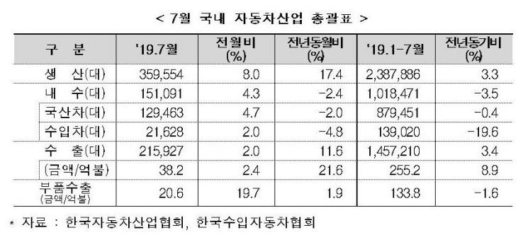 7월 도요타·렉서스 등 일본車 판매 '뚝'…전월比 32.2% 급감