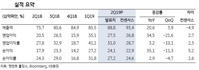 """""""텐센트, 온라인 광고 경쟁 심화로 매출 우려 지속될 것"""""""