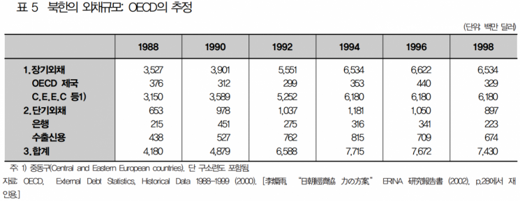 <자료:KDI 북한경제리뷰>