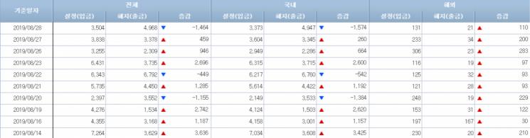 [일일펀드동향]韓채권형펀드, 4일 만에 순유출 전환