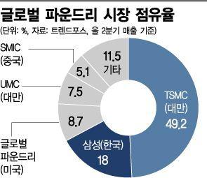 삼성 추격 따돌리는 TSMC, 최대 매출 경신