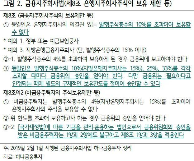 """""""은행주 부진 구조적 문제…연기금 보유제한 규정 완화해야 오른다"""""""