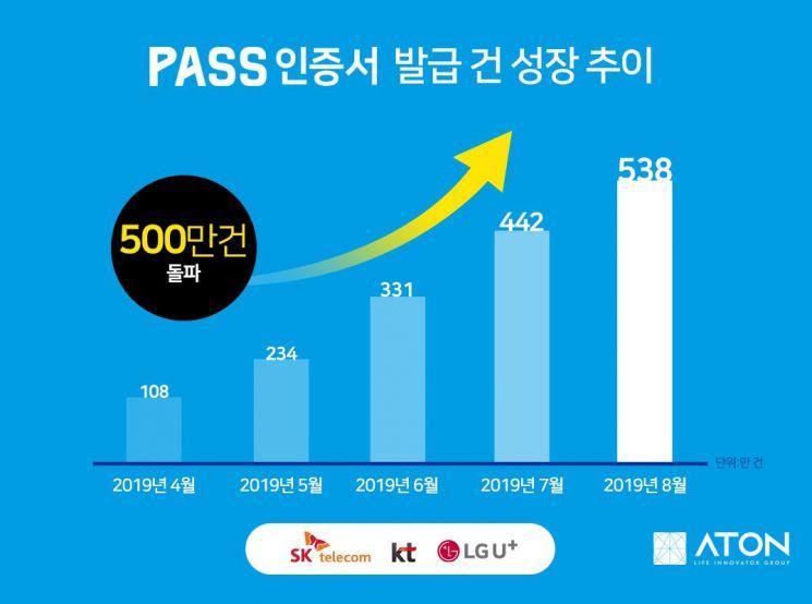 아톤, '패스(PASS)인증서' 출시 4개월 만에 고객 500만명 돌파