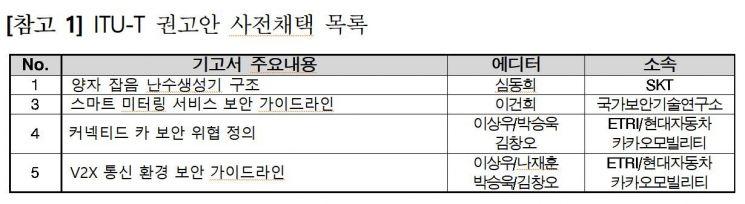 韓 '보안 표준' 선도한다...양자암호 등 4건 채택