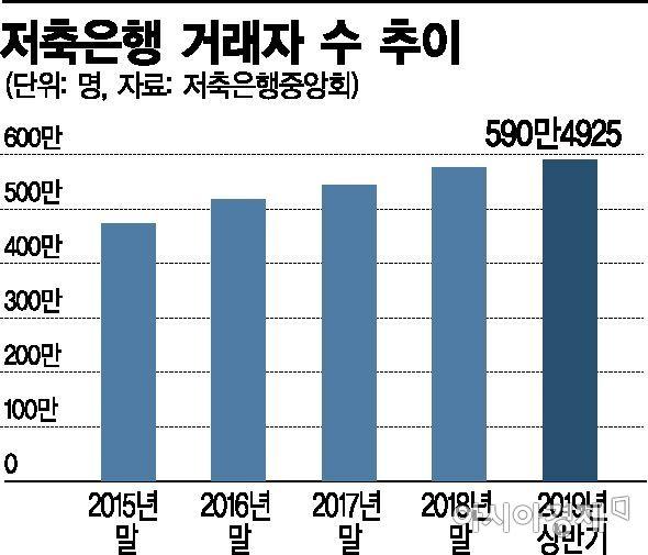 저축은행 '강남 쏠림' 심화