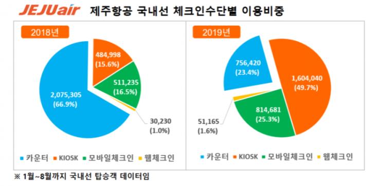 1~8월 제주항공 국내선 승객  77% '스마트 체크인' 활용