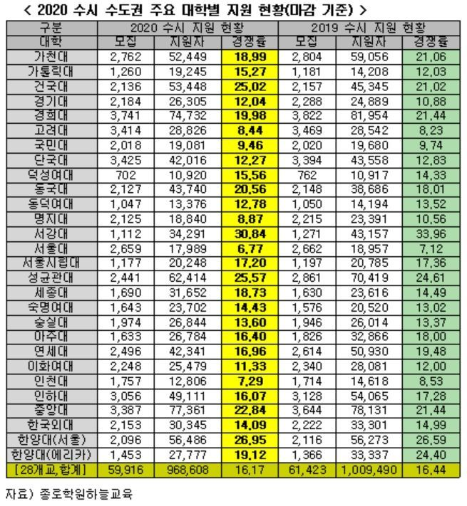 수도권 주요大 수시모집 경쟁률 16.17대 1 … 전년比 소폭 하락