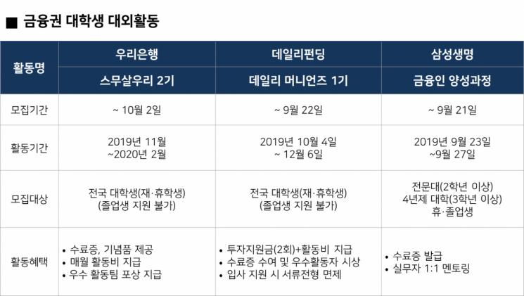우리은행·데일리펀딩·삼성생명, 대학생 대외활동 지원 '활발'