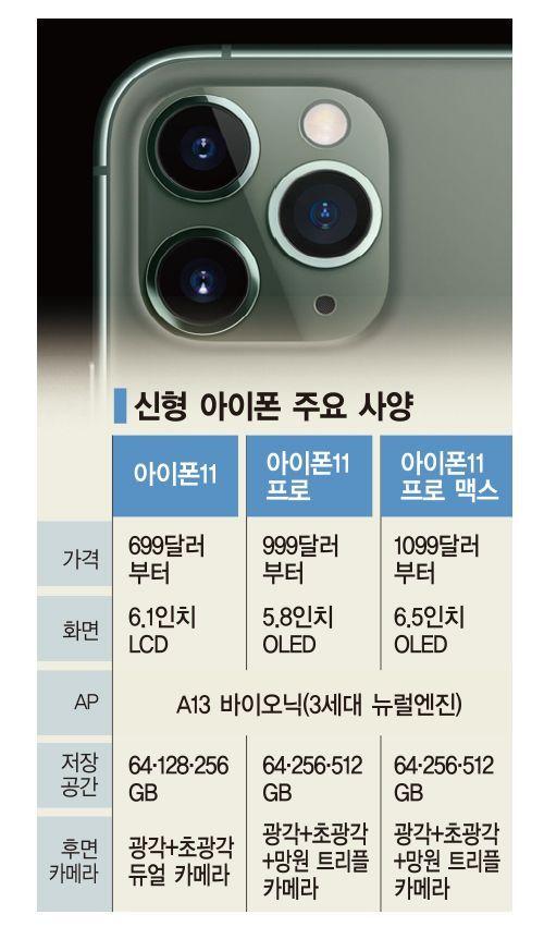 """""""애플, 예상 수준의 '아이폰11'… 5G 교체 사이클에 주목해야"""""""
