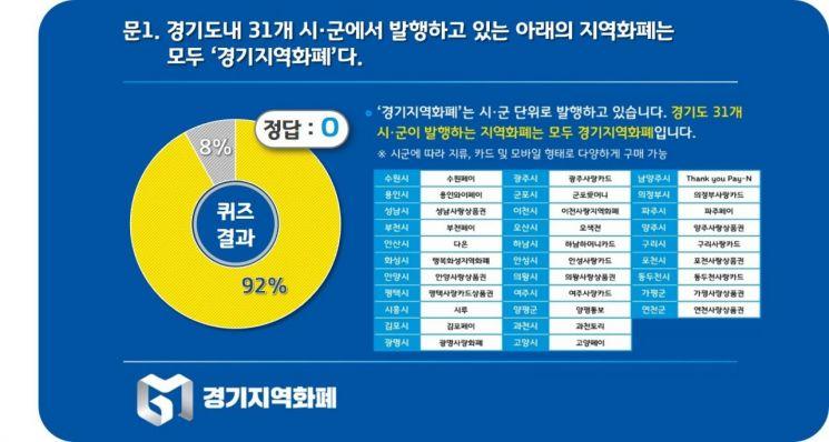 경기도민 10명 중 8명 '경기지역화폐' 사용법 안다