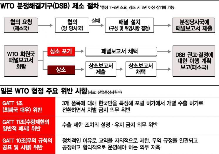 한일 무역분쟁 두달…日 수출규제에 韓 WTO 제소까지
