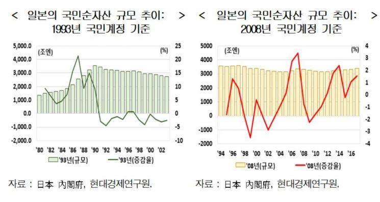 저성장 고착화된 일본, 한국도 전철밟을 우려 커져