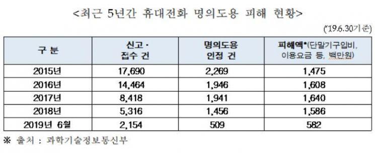 휴대전화 명의도용 피해액 커졌다.. 올해 69억원