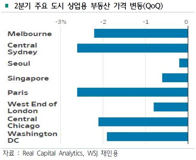 자료:하나금융경영연구소