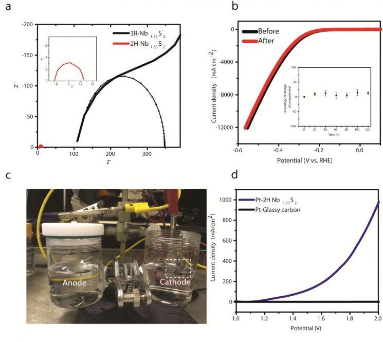 합성된 촉매의 전기화학적 안정성 및 실제 전해조 테스트