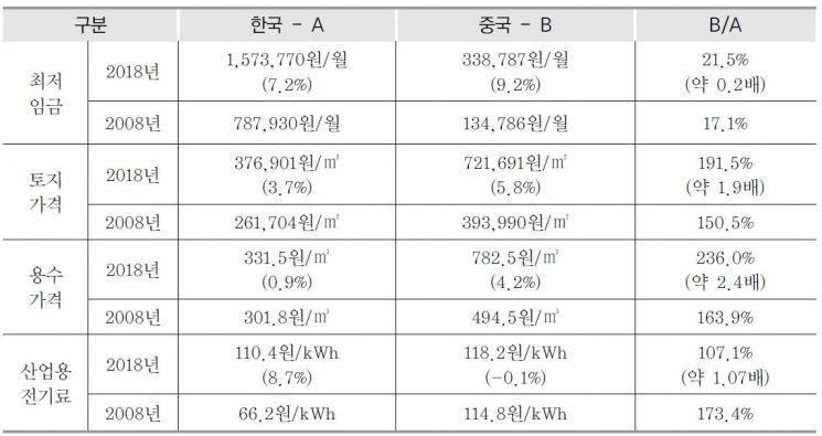 중국과 한국 생산요소 비용 비교 ※ 괄호 안은 최근 10년(2008~2018년)간 연평균 증감율 /자료=한국무역협회