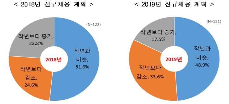 자료:한국경제연구원