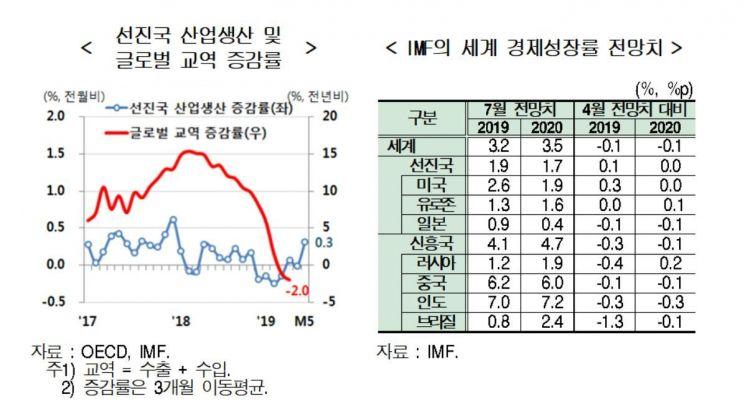 자료 : 현대경제연구원
