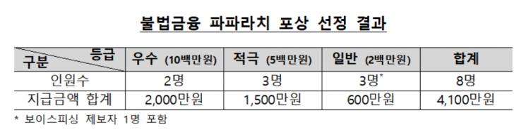 금감원, 불법 금융행위 우수 제보자에게 4100만원 포상