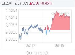 9월 18일 코스피, 8.40p 오른 2070.73 마감(0.41%↑)