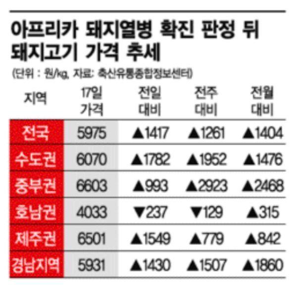 파주이어 연천까지…'삼겹살 대란' 오나(종합)