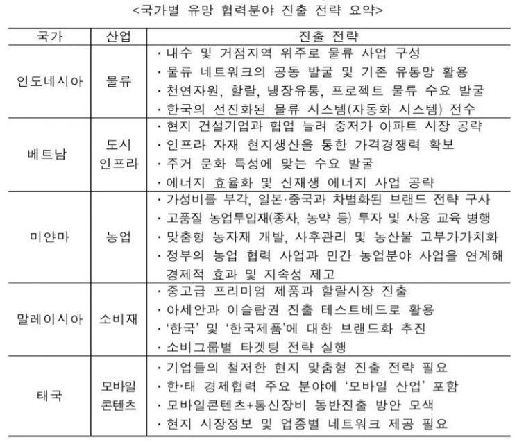 """""""아세안 진출, 거점 5개국 유망 분야부터 시작해야""""<무역협회>"""