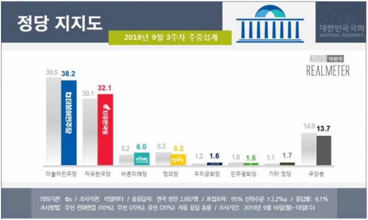 文대통령 국정 지지율 43.8% 최저치 경신 [리얼미터]