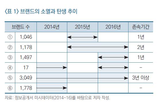 폐업 속출하는 가맹민국…규제·쏠림·불경기·인건비·임대료 '5중고'