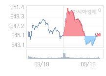 9월 20일 코스닥, 1.79p 오른 647.50 출발(0.28%↑)