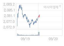 9월 20일 코스피, 0.51p 오른 2080.86 출발(0.02%↑)