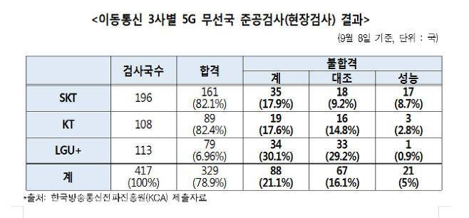 5G무선국 불합격률 21.1%...LTE의 4배