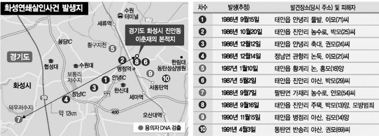 """범인 검거된 화성연쇄살인 8차 사건…이춘재 """"내가했다""""(종합)"""