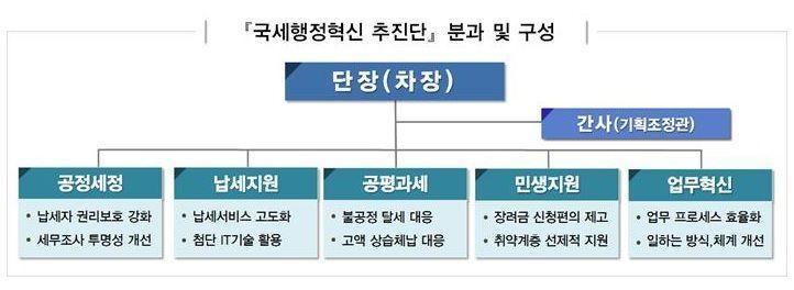 """국세청 """"국세행정 통제·감독 강화…日 피해 中企 세정지원 속도"""""""