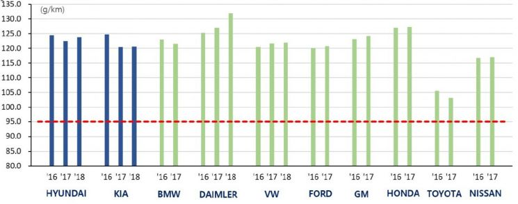EU지역 주요 완성차 업체별 승용차 대당 CO2 배출량(단위:g/km) (자료=European Environment Agency, 무디스, 한국신용평가)