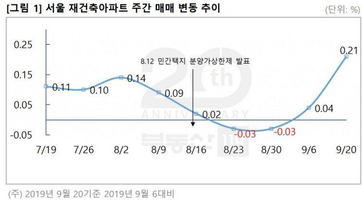 """""""저금리 기대+상한제 불확실성"""" 서울 아파트값 14주 연속 '↑'"""