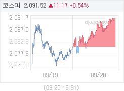 9월 20일 코스피, 11.17p 오른 2091.52 마감(0.54%↑)