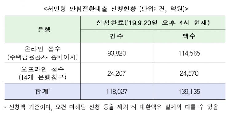 서민형 안심전환대출 신청액 14조원 육박