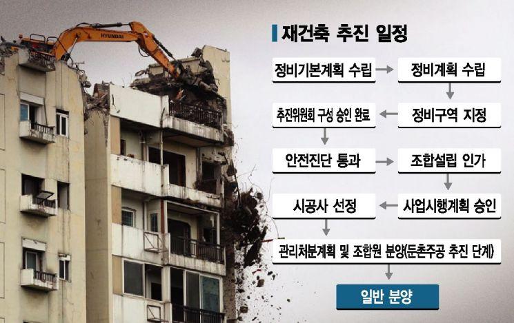 분양가상한제 6개월 유예… 강남 재건축 '각자도생'