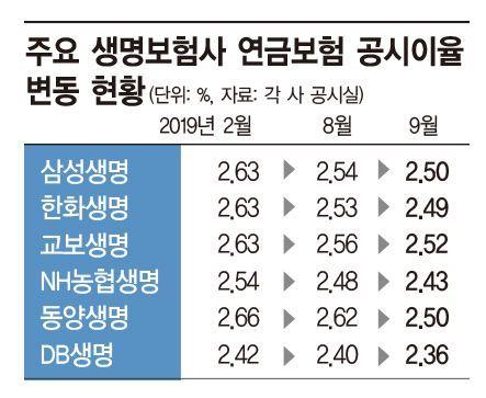 1% 금리시대, 연금·저축보험 인기 '뚝뚝'