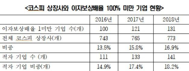 """[2019 국감]""""코스피 상장사 7곳 중 1곳이 한계기업 '눈앞'"""""""