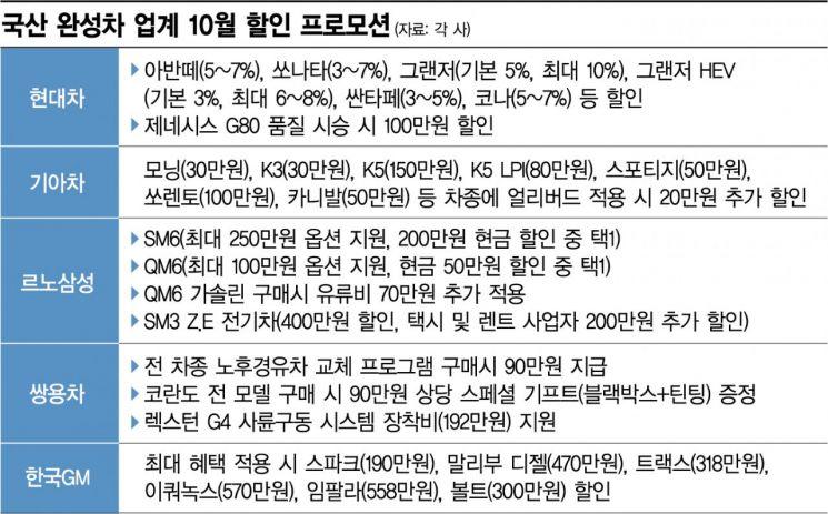 그랜저 10%·임팔라 558만원 할인…車업계 가을맞이 '폭탄 세일'