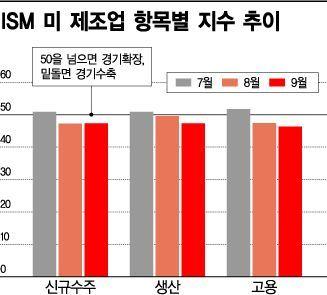 """무역전쟁 부메랑 맞은 美…""""경기침체 경고단계, 데프콘3"""""""
