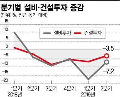 """""""투자 급감 탓""""…韓 잠재성장률  2.9%→ 2.4%"""